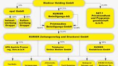 Raiffeisen_Beteiligungen-Medien