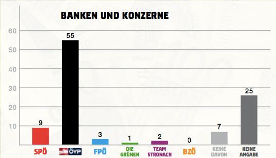banken-und-konzerne